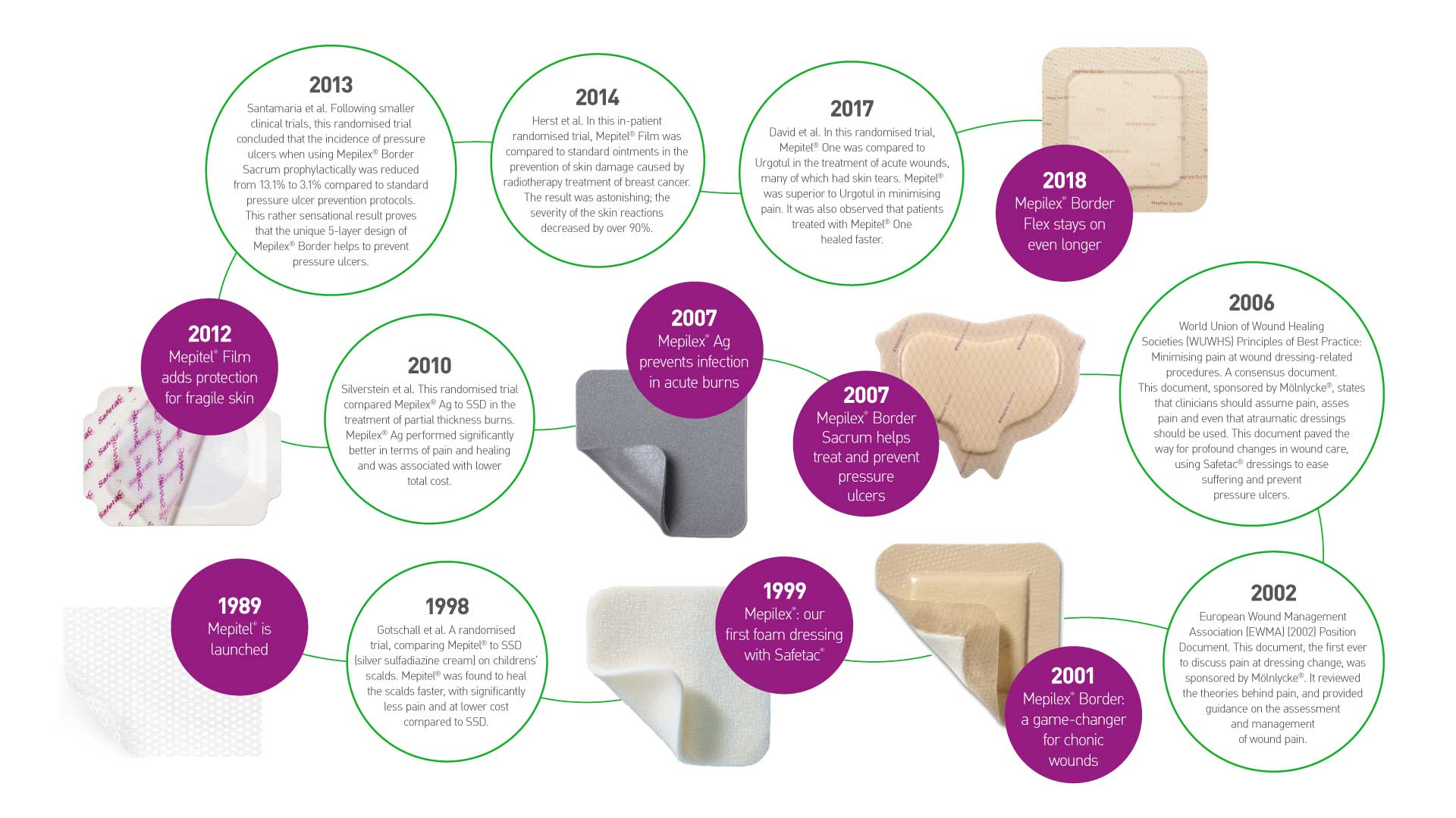 Safetac - The technology that changed wound care forever